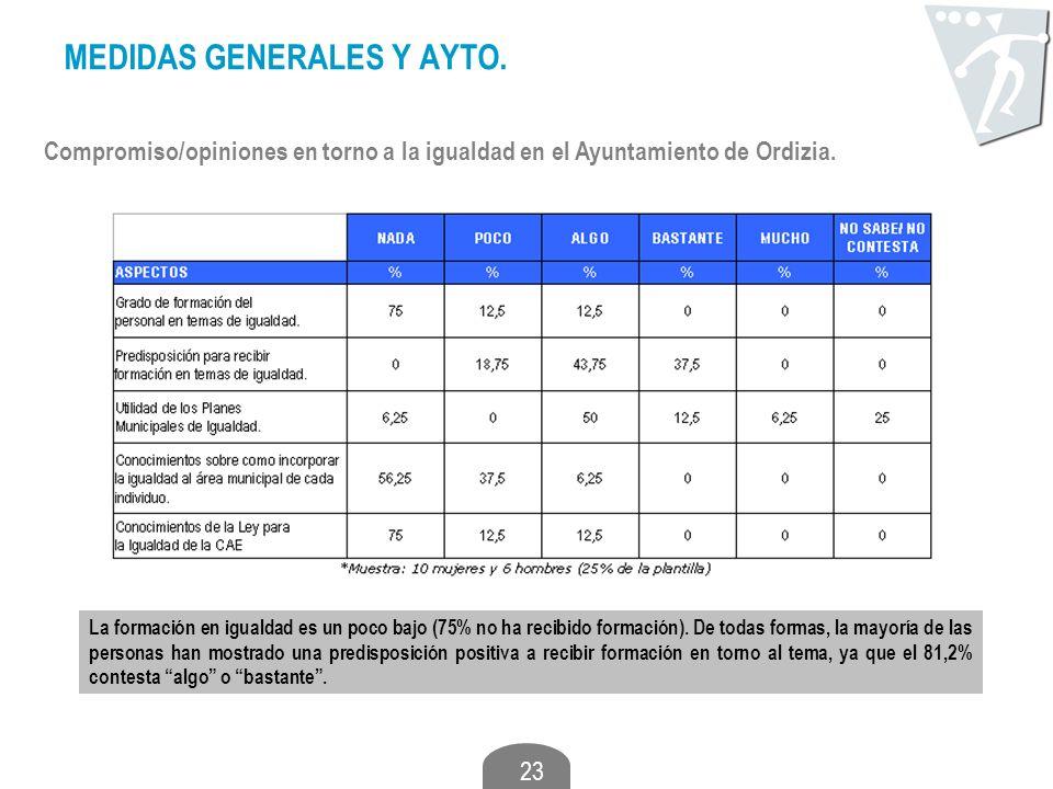 23 MEDIDAS GENERALES Y AYTO. Compromiso/opiniones en torno a la igualdad en el Ayuntamiento de Ordizia. La formación en igualdad es un poco bajo (75%