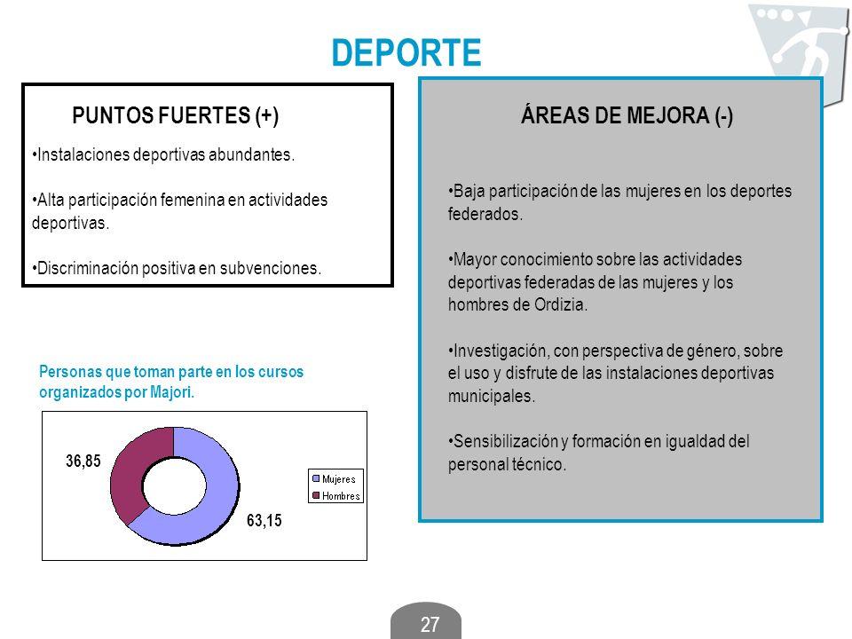 27 DEPORTE PUNTOS FUERTES (+)ÁREAS DE MEJORA (-) Instalaciones deportivas abundantes. Alta participación femenina en actividades deportivas. Discrimin
