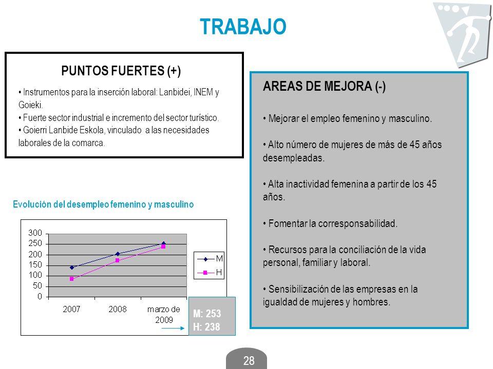 28 TRABAJO PUNTOS FUERTES (+) AREAS DE MEJORA (-) Instrumentos para la inserción laboral: Lanbidei, INEM y Goieki. Fuerte sector industrial e incremen