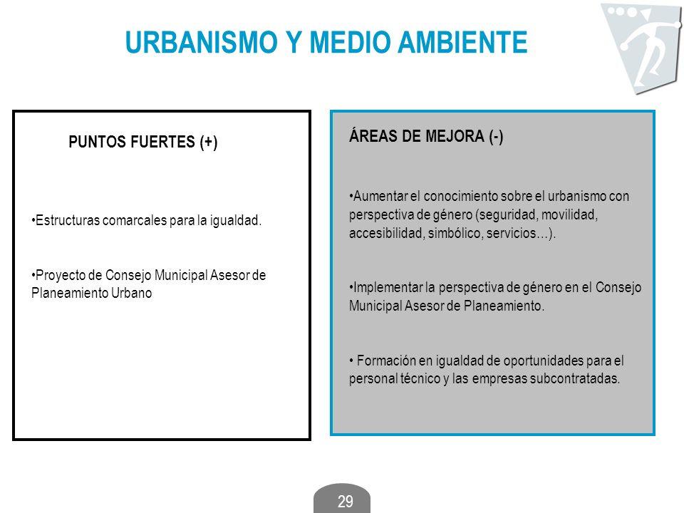 29 URBANISMO Y MEDIO AMBIENTE PUNTOS FUERTES (+) ÁREAS DE MEJORA (-) Estructuras comarcales para la igualdad. Proyecto de Consejo Municipal Asesor de