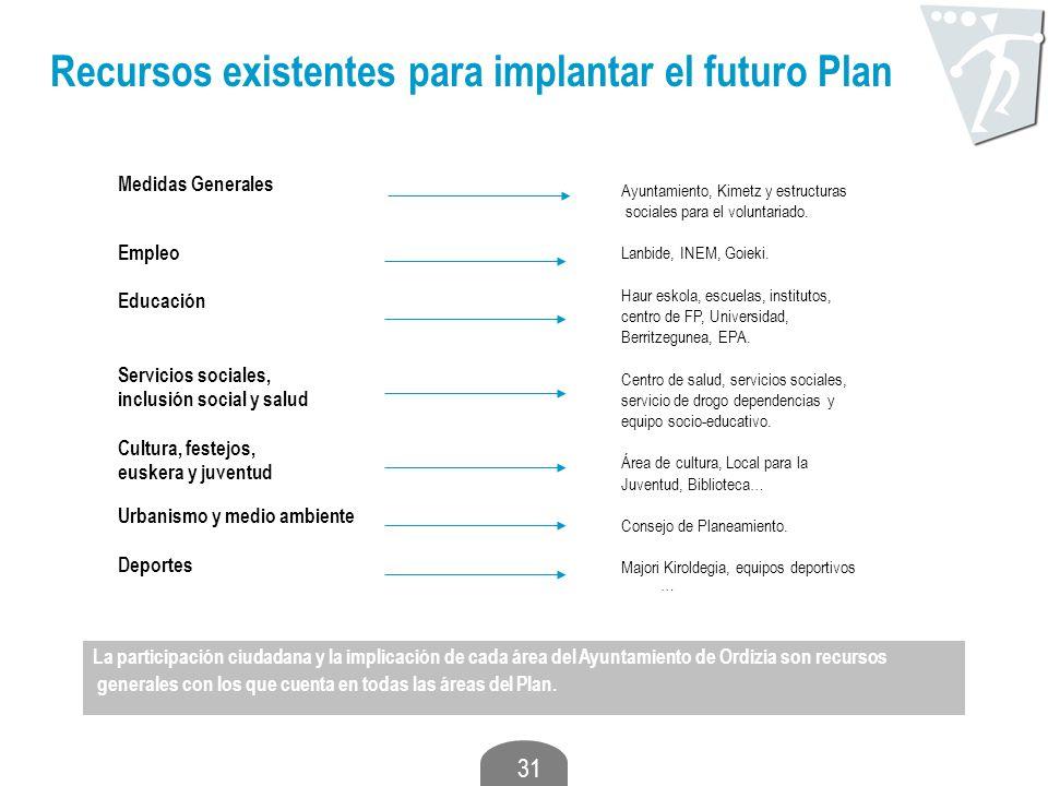 31 Recursos existentes para implantar el futuro Plan Medidas Generales Empleo Educación Servicios sociales, inclusión social y salud Cultura, festejos