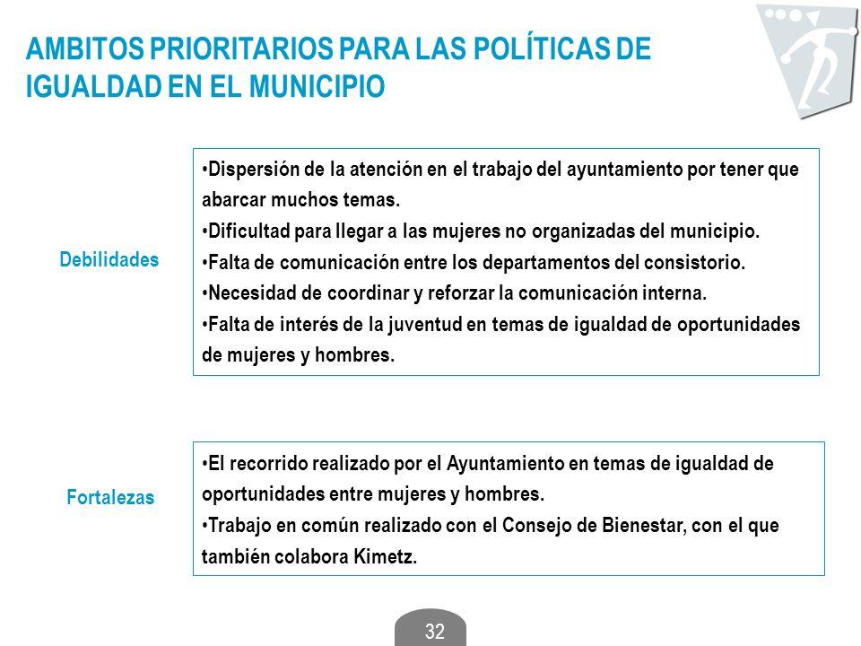 32 AMBITOS PRIORITARIOS PARA LAS POLÍTICAS DE IGUALDAD EN EL MUNICIPIO Debilidades Dispersión de la atención en el trabajo del ayuntamiento por tener