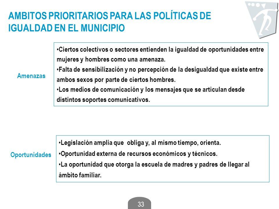 33 AMBITOS PRIORITARIOS PARA LAS POLÍTICAS DE IGUALDAD EN EL MUNICIPIO Amenazas Ciertos colectivos o sectores entienden la igualdad de oportunidades e