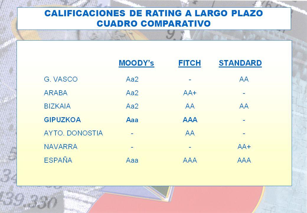 EL RATING DE LA D.F.G. HOY CALIFICACIONES DE RATING A LARGO PLAZO CUADRO COMPARATIVO