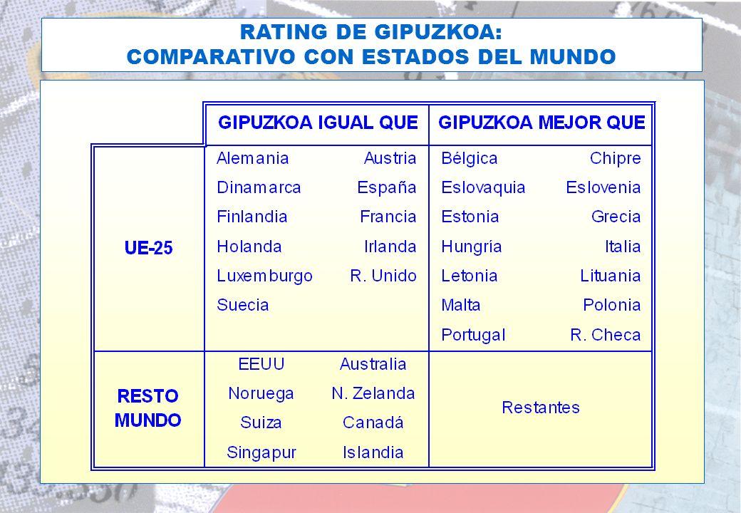 EL RATING DE LA D.F.G. HOY RATING DE GIPUZKOA: COMPARATIVO CON REGIONES DE EUROPA
