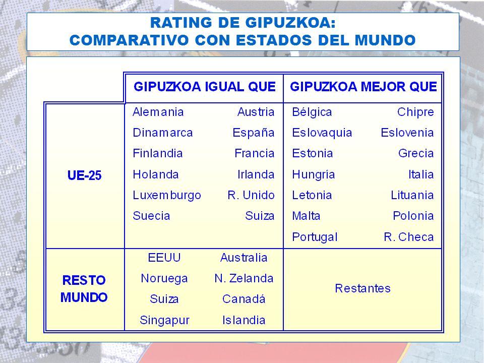 EL RATING DE LA D.F.G. HOY RATING DE GIPUZKOA: COMPARATIVO CON ESTADOS DEL MUNDO