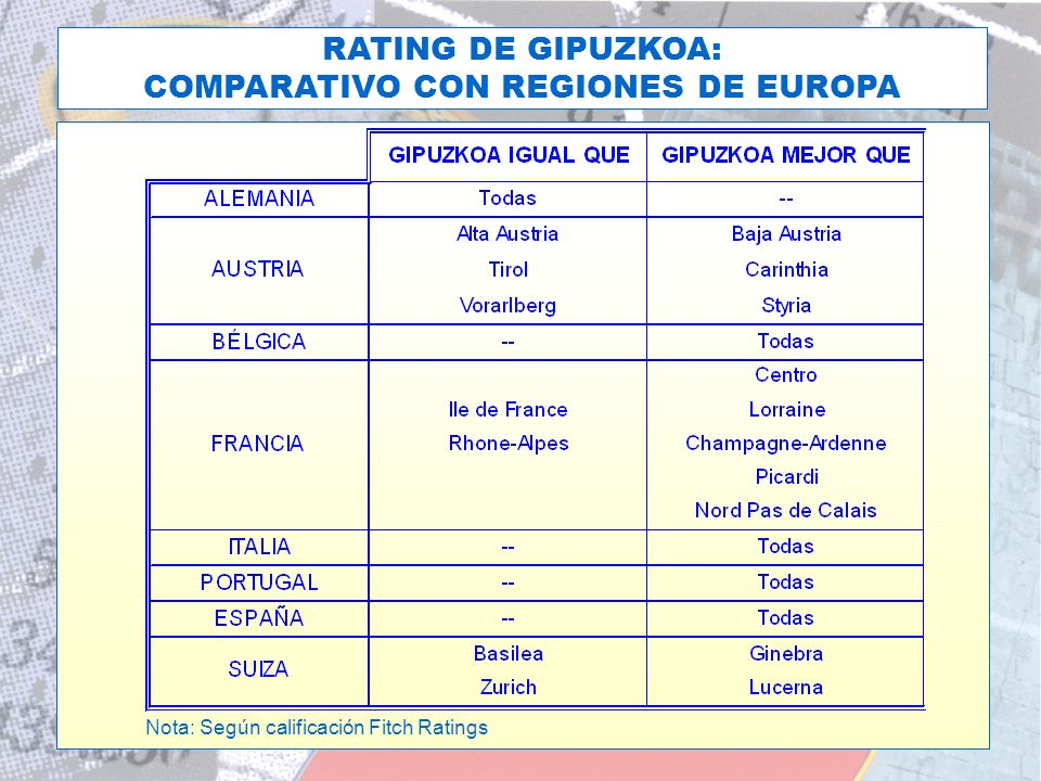 EL RATING DE LA D.F.G. HOY RATING DE GIPUZKOA: COMPARATIVO CON REGIONES DE EUROPA Nota: Según calificación Fitch Ratings