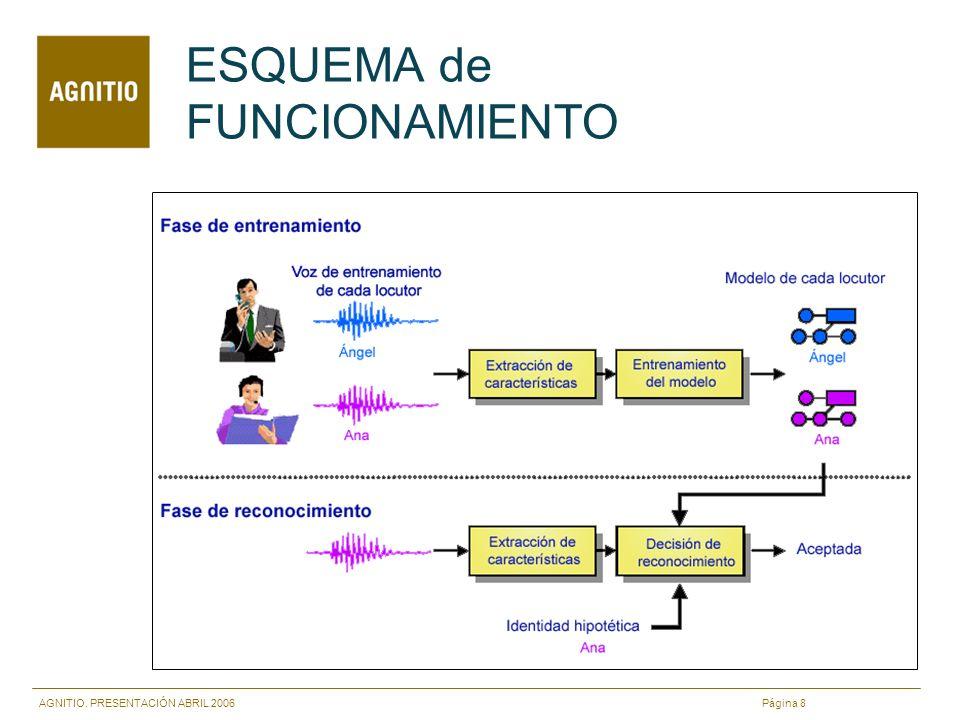 AGNITIO. PRESENTACIÓN ABRIL 2006 Página 8 ESQUEMA de FUNCIONAMIENTO