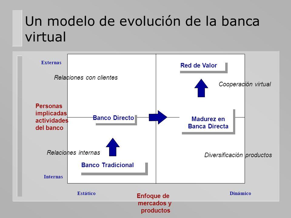 Un modelo de evolución de la banca virtual Banco Tradicional Banco Directo Madurez en Banca Directa Red de Valor Personas implicadas actividades del b