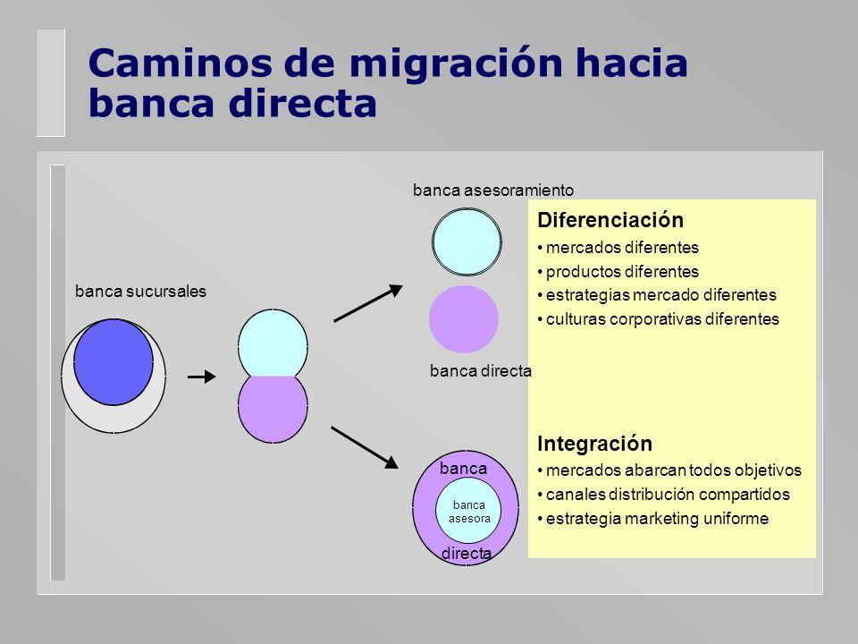 Caminos de migración hacia banca directa Diferenciación mercados diferentes productos diferentes estrategias mercado diferentes culturas corporativas