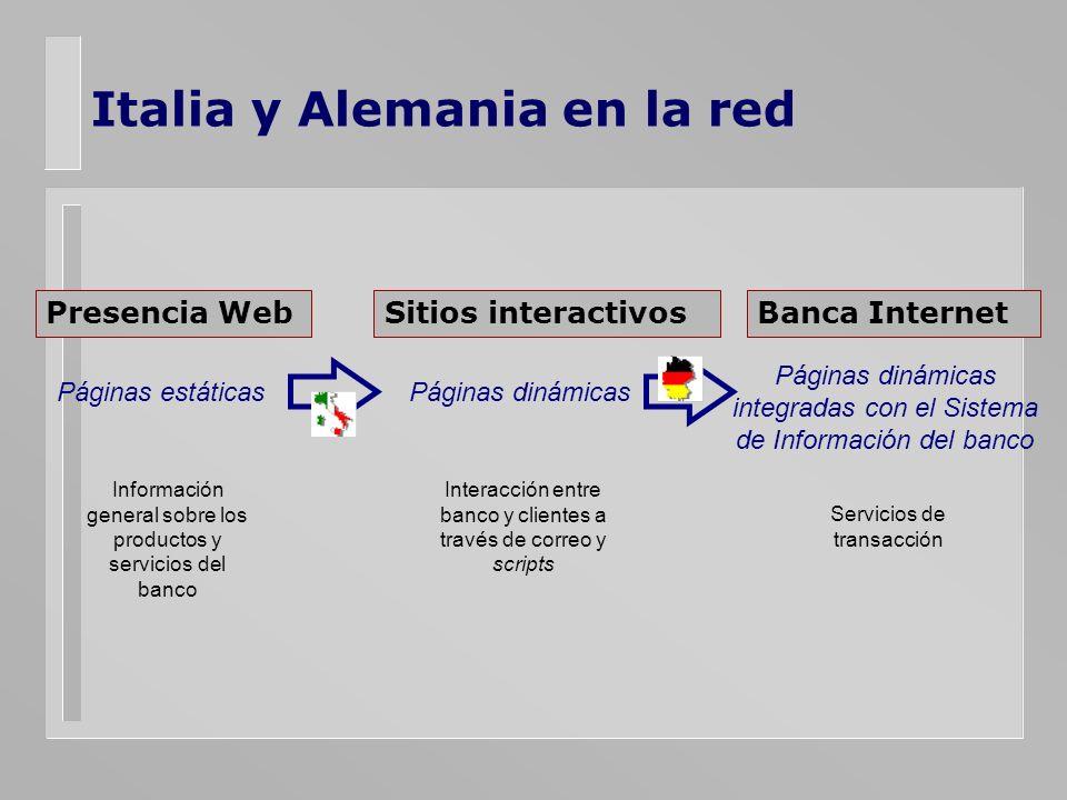Italia y Alemania en la red Presencia WebSitios interactivosBanca Internet Páginas estáticasPáginas dinámicas Páginas dinámicas integradas con el Sist