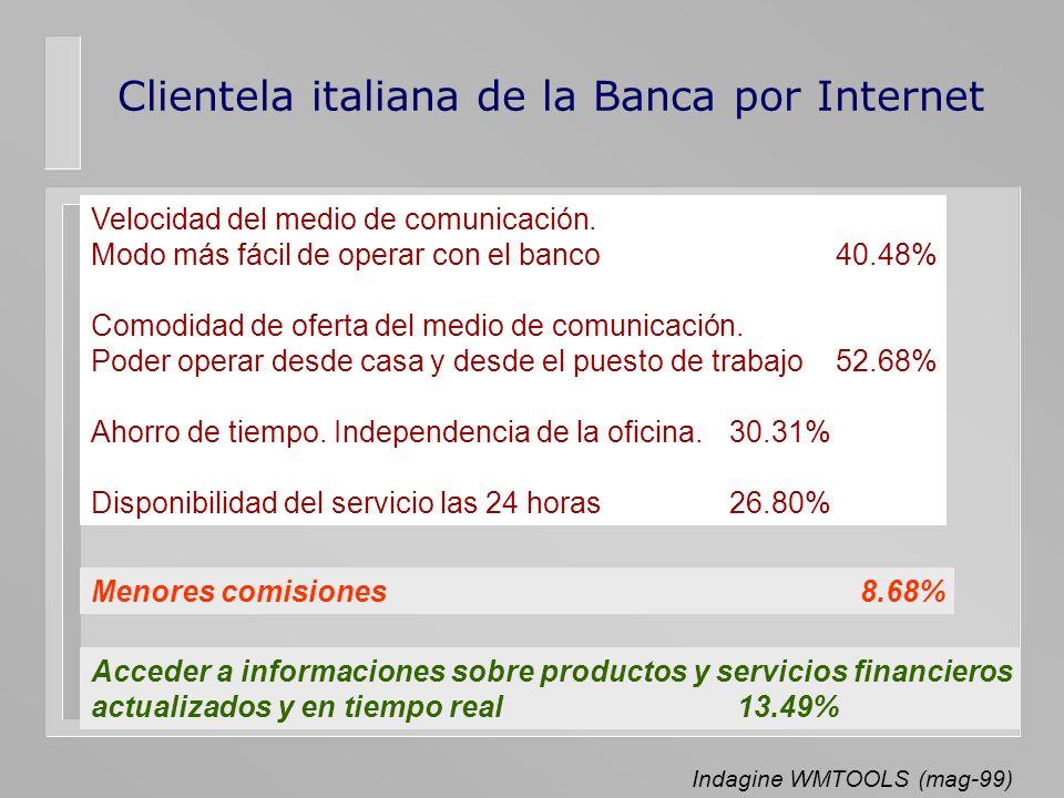 Clientela italiana de la Banca por Internet Velocidad del medio de comunicación. Modo más fácil de operar con el banco40.48% Comodidad de oferta del m