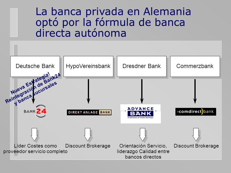 La banca privada en Alemania optó por la fórmula de banca directa autónoma Deutsche Bank Dresdner Bank HypoVereinsbank Commerzbank Líder Costes como p