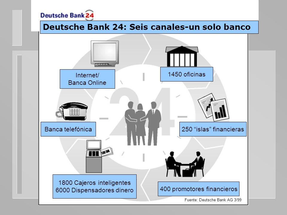Internet/ Banca Online 1450 oficinas Banca telefónica250 islas financieras 1800 Cajeros inteligentes 6000 Dispensadores dinero Fuente: Deutsche Bank A