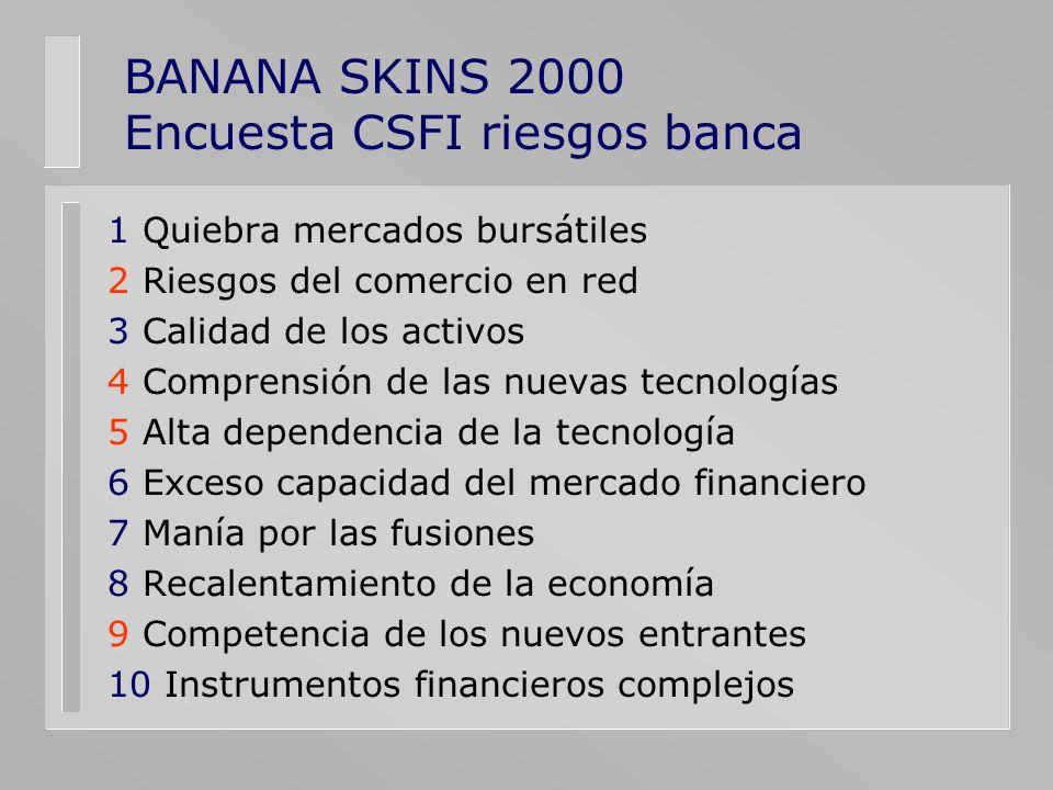 BANANA SKINS 2000 Encuesta CSFI riesgos banca 1 Quiebra mercados bursátiles 2 Riesgos del comercio en red 3 Calidad de los activos 4 Comprensión de la