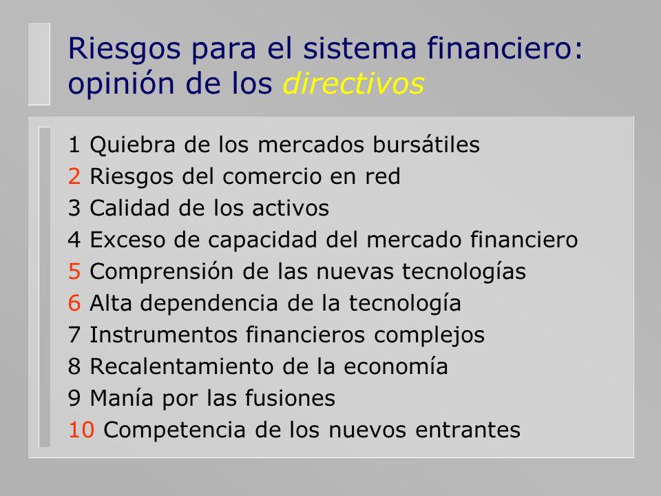 Riesgos para el sistema financiero: opinión de los directivos 1 Quiebra de los mercados bursátiles 2 Riesgos del comercio en red 3 Calidad de los acti