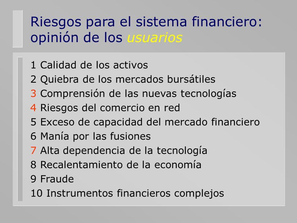 Riesgos para el sistema financiero: opinión de los usuarios 1 Calidad de los activos 2 Quiebra de los mercados bursátiles 3 Comprensión de las nuevas