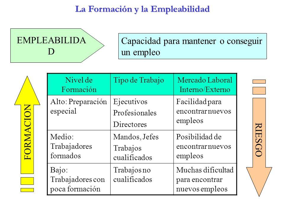 La Formación y la Empleabilidad EMPLEABILIDA D Capacidad para mantener o conseguir un empleo Nivel de Formación Tipo de TrabajoMercado Laboral Interno