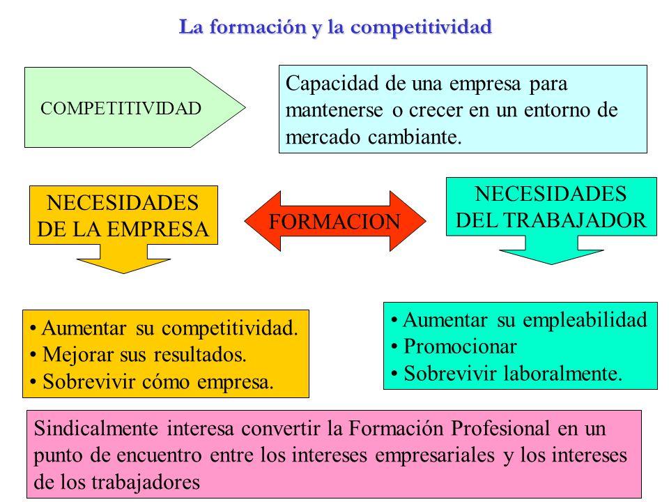 La formación y la competitividad COMPETITIVIDAD Capacidad de una empresa para mantenerse o crecer en un entorno de mercado cambiante. FORMACION NECESI