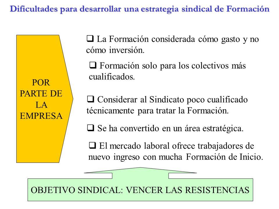 Dificultades para desarrollar una estrategia sindical de Formación POR PARTE DE LA EMPRESA La Formación considerada cómo gasto y no cómo inversión. Se