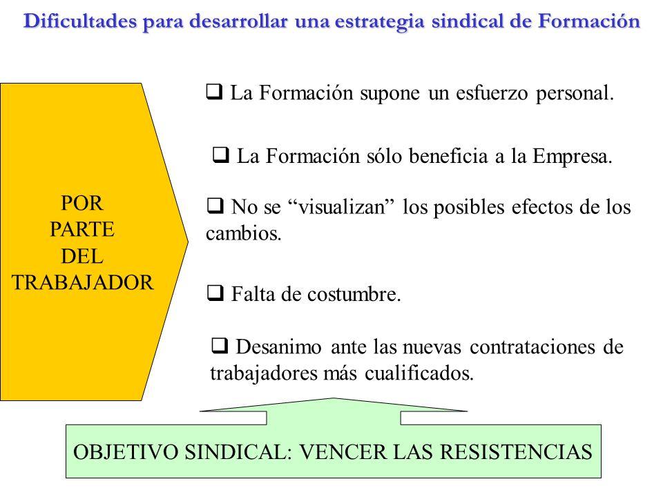 Dificultades para desarrollar una estrategia sindical de Formación POR PARTE DEL TRABAJADOR La Formación supone un esfuerzo personal. Falta de costumb
