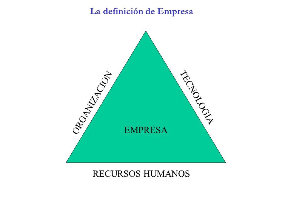 La definición de Empresa EMPRESA ORGANIZACION TECNOLOGIA RECURSOS HUMANOS