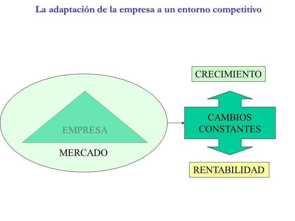 EMPRESA MERCADO CRECIMIENTO RENTABILIDAD CAMBIOS CONSTANTES La adaptación de la empresa a un entorno competitivo