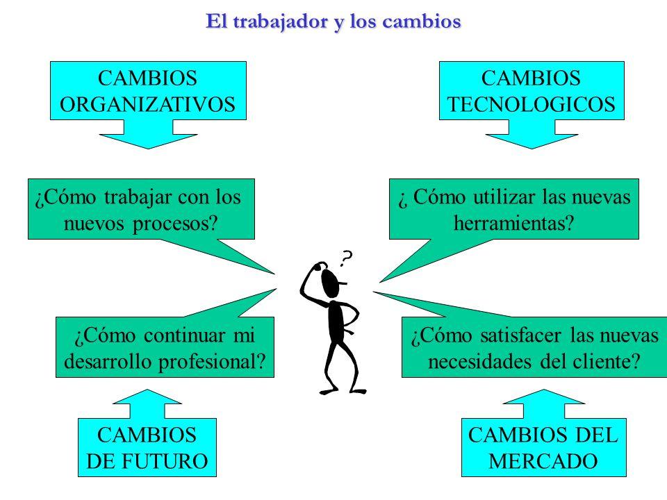 El trabajador y los cambios ¿ Cómo utilizar las nuevas herramientas? ¿Cómo trabajar con los nuevos procesos? ¿Cómo satisfacer las nuevas necesidades d