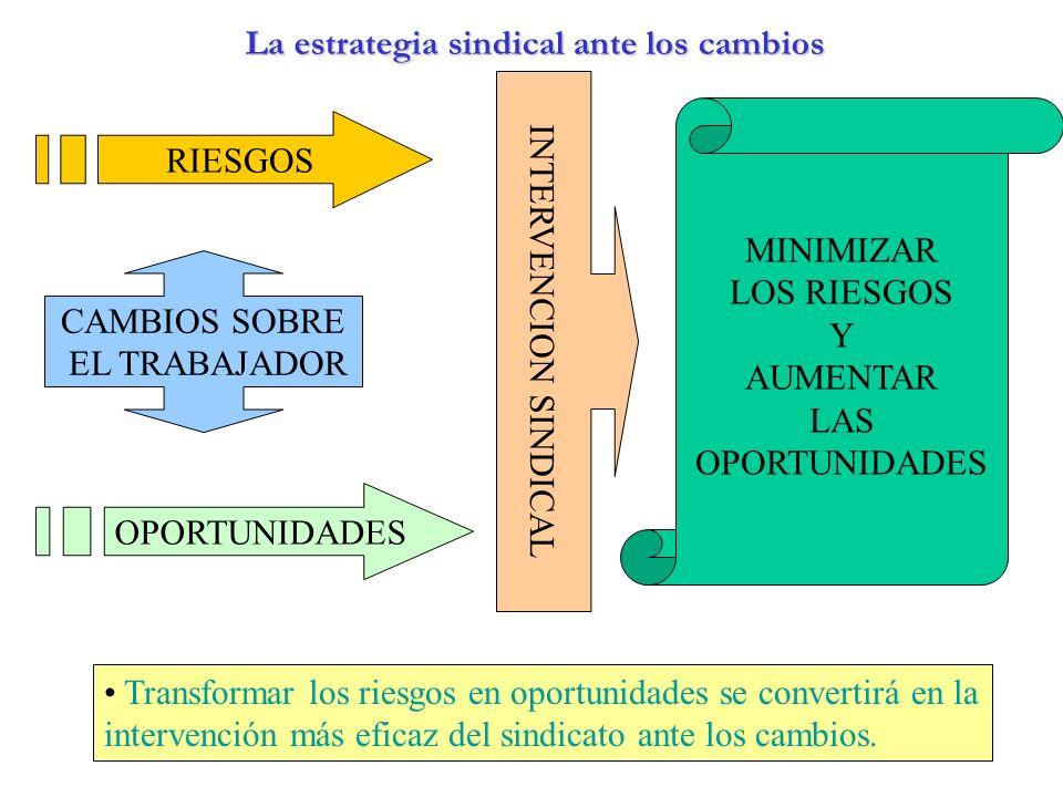 La estrategia sindical ante los cambios CAMBIOS SOBRE EL TRABAJADOR RIESGOS OPORTUNIDADES MINIMIZAR LOS RIESGOS Y AUMENTAR LAS OPORTUNIDADES INTERVENC