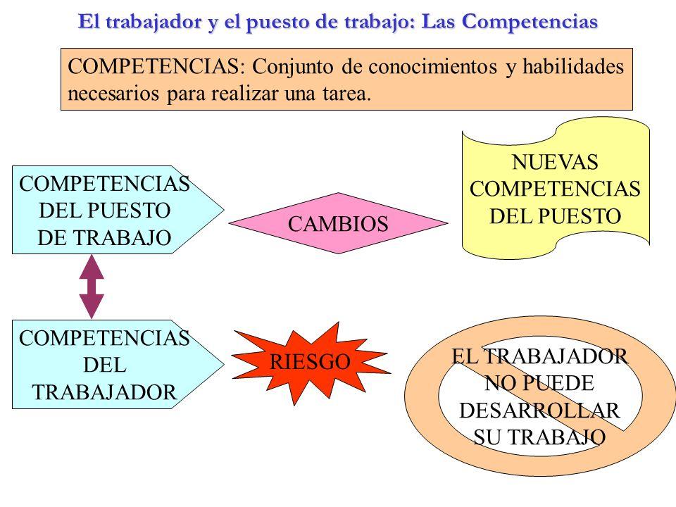 El trabajador y el puesto de trabajo: Las Competencias COMPETENCIAS: Conjunto de conocimientos y habilidades necesarios para realizar una tarea. COMPE