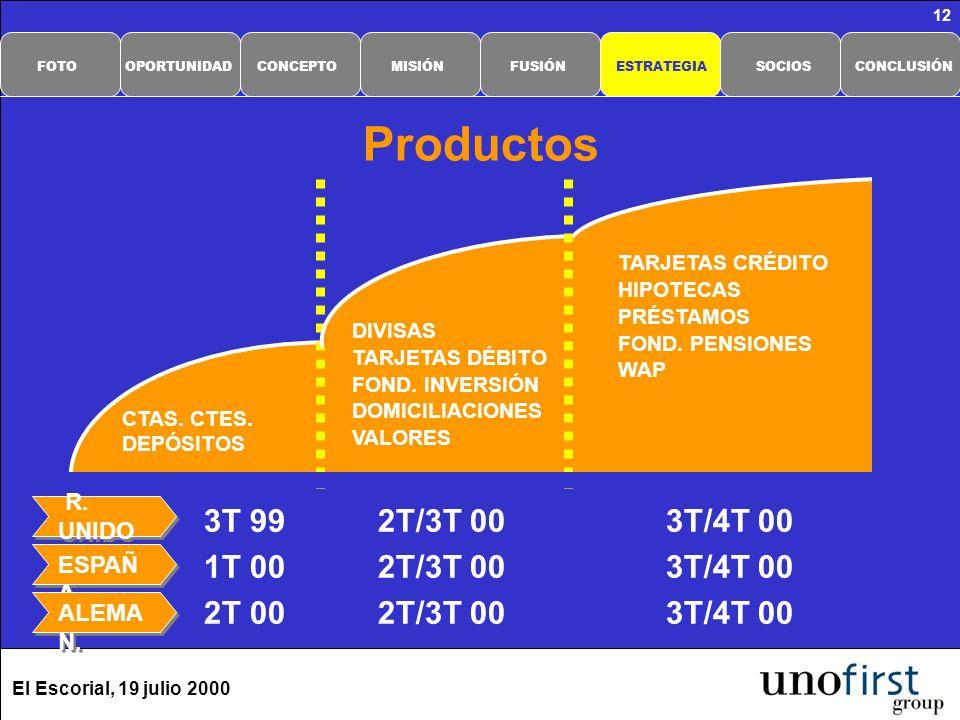 El Escorial, 19 julio 2000 12 Productos 3T 992T/3T 003T/4T 00 1T 002T/3T 003T/4T 00 2T 002T/3T 003T/4T 00 CTAS. CTES. DEPÓSITOS ESPAÑ A DIVISAS TARJET