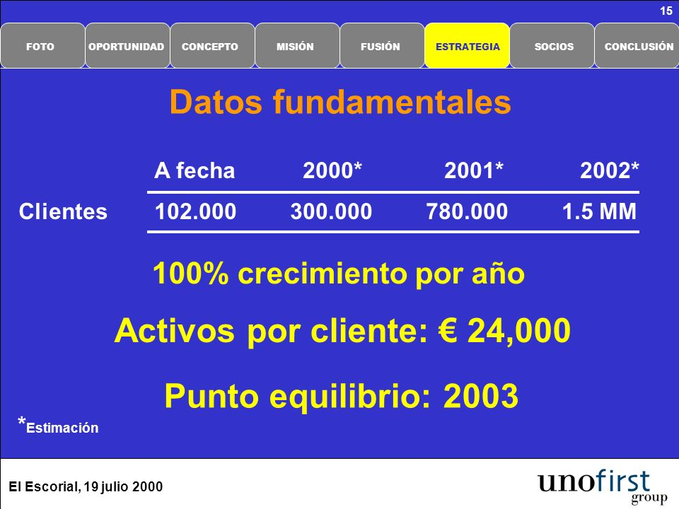 El Escorial, 19 julio 2000 15 Datos fundamentales A fecha 2000* 2001* 2002* Clientes102.000300.000780.0001.5 MM 100% crecimiento por año Activos por cliente: 24,000 Punto equilibrio: 2003 CONCLUSIÓNSOCIOSESTRATEGIAFUSIÓNMISIÓNCONCEPTOOPORTUNIDADFOTO * Estimación