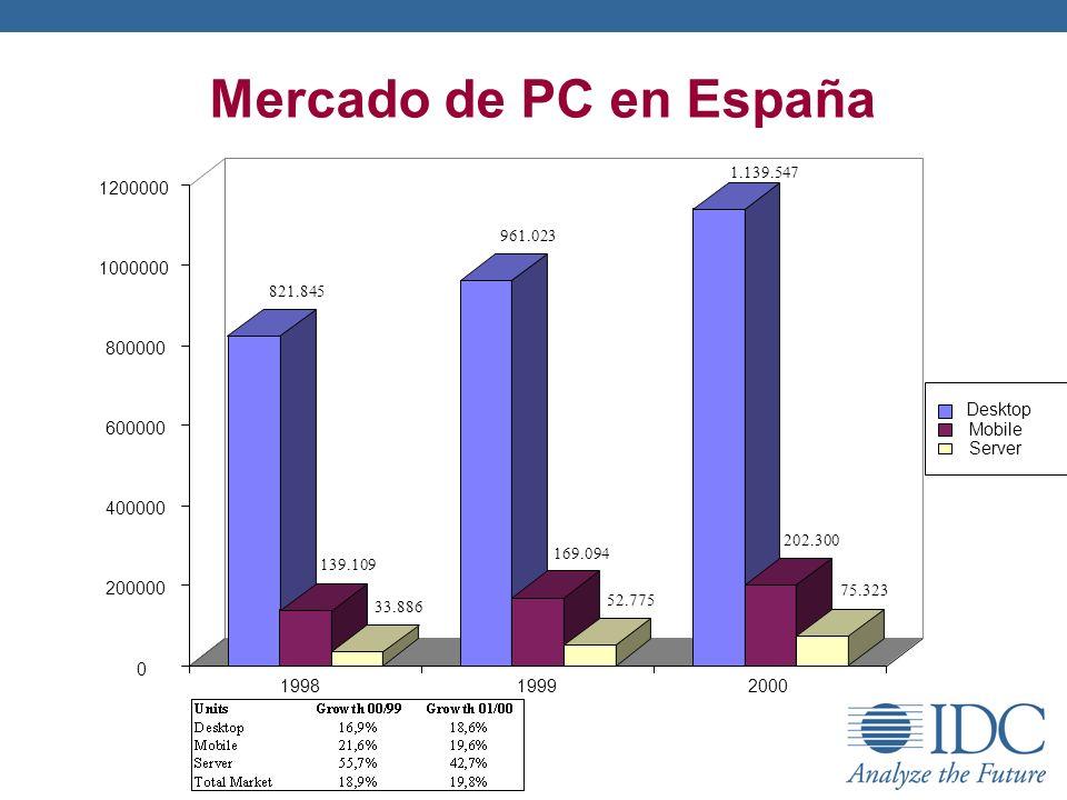 Mercado de PC en España 821.845 139.109 33.886 961.023 169.094 52.775 1.139.547 202.300 75.323 0 200000 400000 600000 800000 1000000 1200000 199819992
