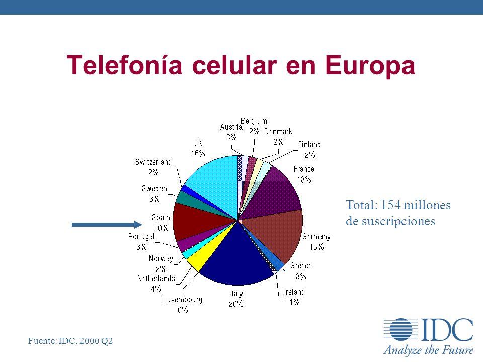 Telefonía celular en Europa Fuente: IDC, 2000 Q2 Total: 154 millones de suscripciones