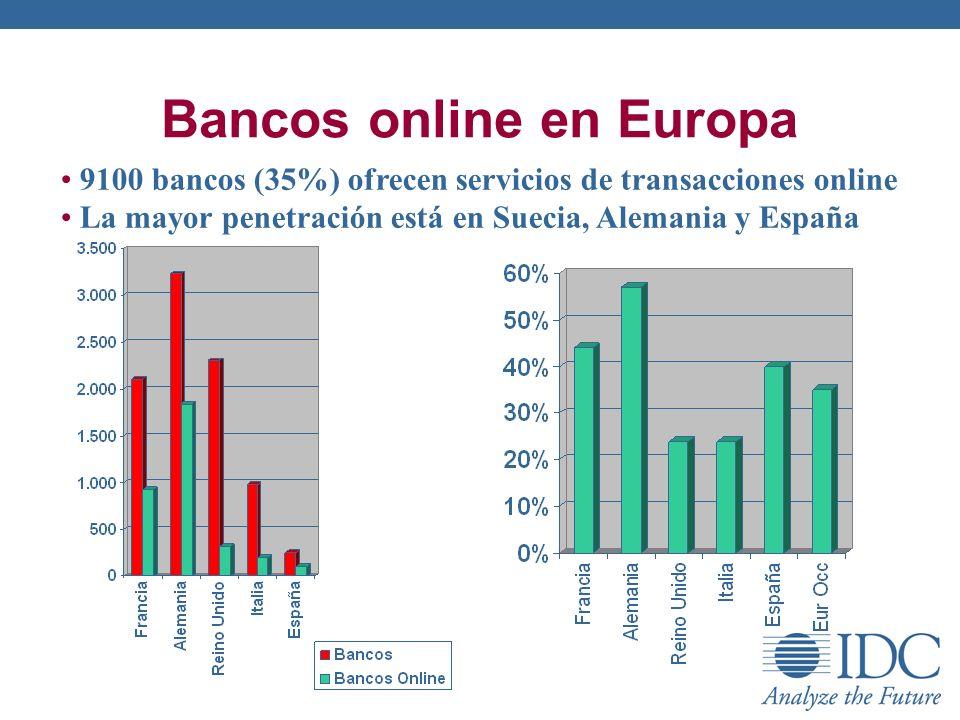 Bancos online en Europa 9100 bancos (35%) ofrecen servicios de transacciones online La mayor penetración está en Suecia, Alemania y España