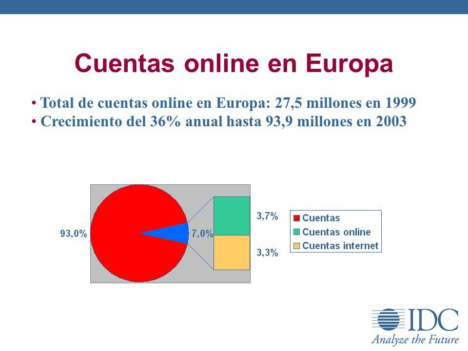 Cuentas online en Europa Total de cuentas online en Europa: 27,5 millones en 1999 Crecimiento del 36% anual hasta 93,9 millones en 2003
