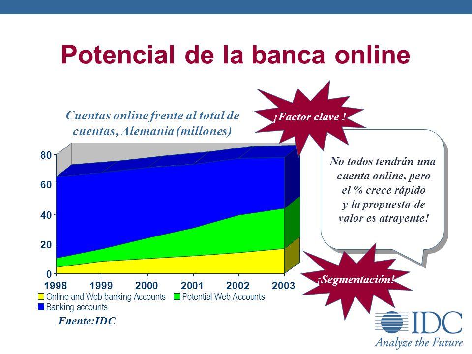 Potencial de la banca online Cuentas online frente al total de cuentas, Alemania (millones) No todos tendrán una cuenta online, pero el % crece rápido