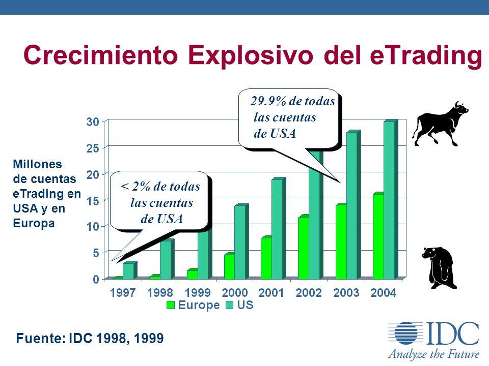 Crecimiento Explosivo del eTrading Millones de cuentas eTrading en USA y en Europa Fuente: IDC 1998, 1999 29.9% de todas las cuentas de USA < 2% de to