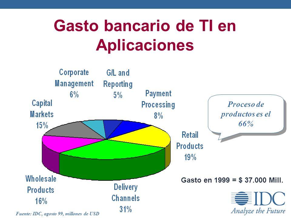 Gasto bancario de TI en Aplicaciones Gasto en 1999 = $ 37.000 Mill. Proceso de productos es el 66% Fuente: IDC, agosto 99, millones de USD