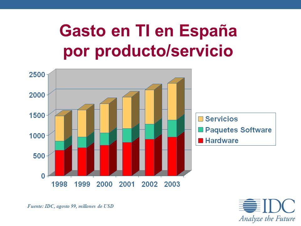 Gasto en TI en España por producto/servicio Fuente: IDC, agosto 99, millones de USD