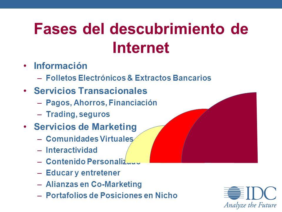 Fases del descubrimiento de Internet Información –Folletos Electrónicos & Extractos Bancarios Servicios Transacionales –Pagos, Ahorros, Financiación –