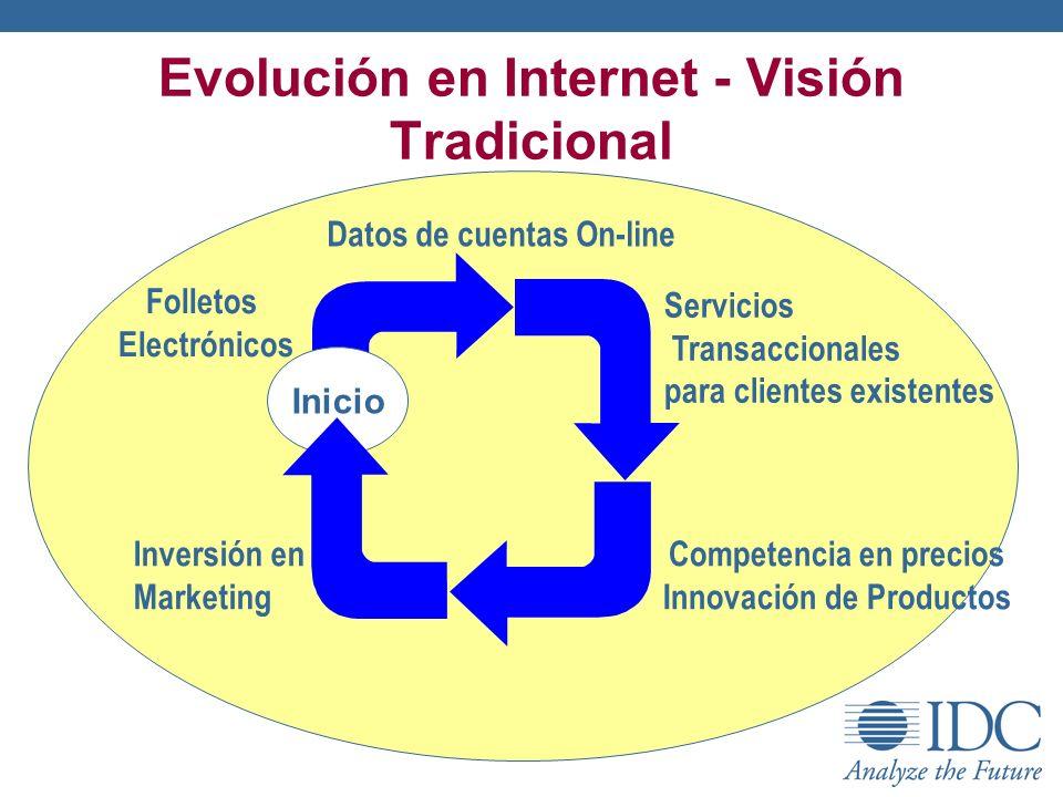 Evolución en Internet - Visión Tradicional Folletos Electrónicos Servicios Transaccionales para clientes existentes Competencia en precios Innovación