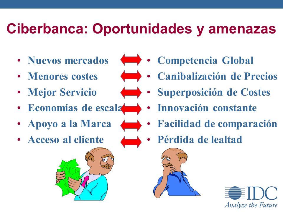 Ciberbanca: Oportunidades y amenazas Nuevos mercados Menores costes Mejor Servicio Economías de escala Apoyo a la Marca Acceso al cliente Competencia