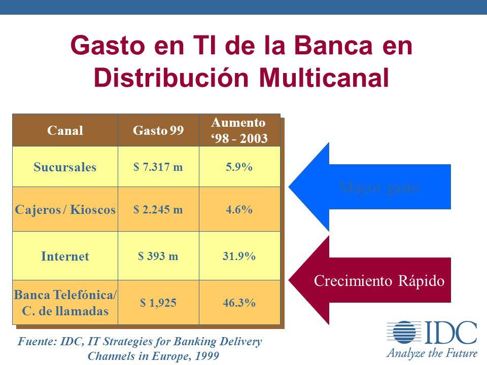Gasto en TI de la Banca en Distribución Multicanal Canal Gasto 99 Aumento 98 - 2003 Aumento 98 - 2003 Sucursales $ 7.317 m 5.9% Cajeros / Kioscos $ 2.