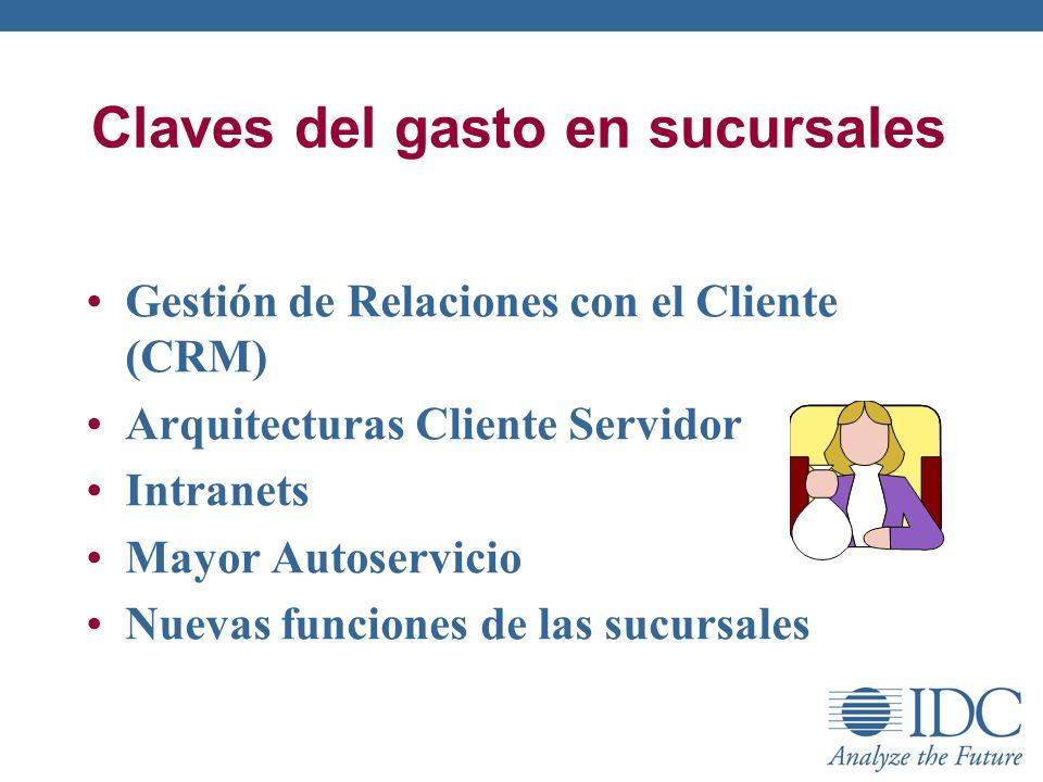 Claves del gasto en sucursales Gestión de Relaciones con el Cliente (CRM) Arquitecturas Cliente Servidor Intranets Mayor Autoservicio Nuevas funciones