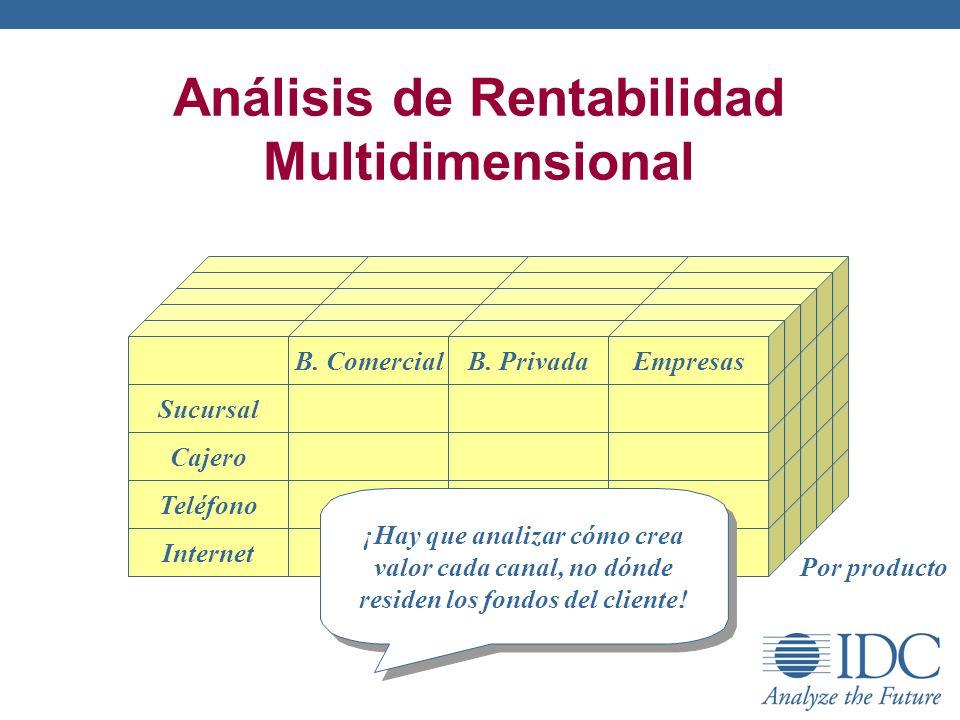Análisis de Rentabilidad Multidimensional Internet Teléfono Cajero Sucursal B. ComercialB. PrivadaEmpresas Por producto ¡Hay que analizar cómo crea va