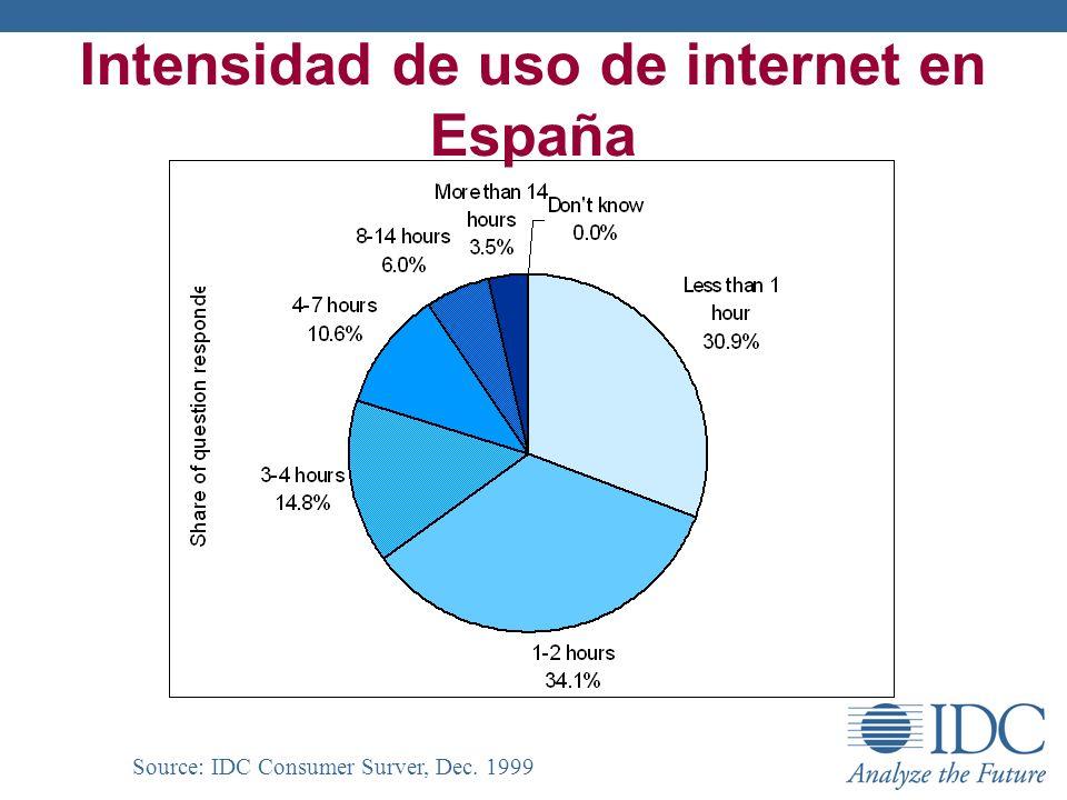 Intensidad de uso de internet en España Source: IDC Consumer Surver, Dec. 1999