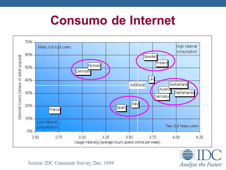 Adopción de Internet & eCommerce Source: IDC Consumer Survey, Dec. 1999