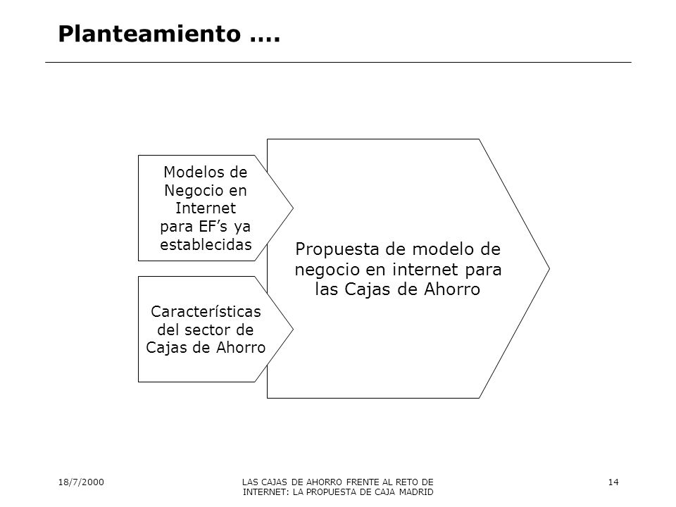18/7/2000LAS CAJAS DE AHORRO FRENTE AL RETO DE INTERNET: LA PROPUESTA DE CAJA MADRID 15 Modelos de negocio en Internet para bancos o cajas ya establecidos Fuentes: Merrill Lynch, 2000 Dove Consulting, 2000