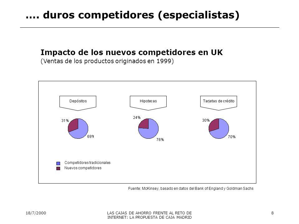 18/7/2000LAS CAJAS DE AHORRO FRENTE AL RETO DE INTERNET: LA PROPUESTA DE CAJA MADRID 9 Estrechamiento de márgenes …..